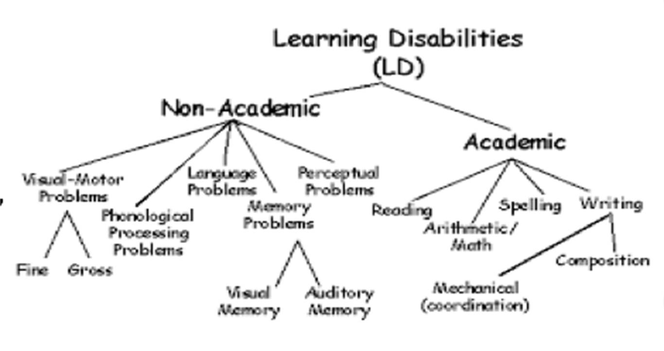 Learning Disability Awareness Month