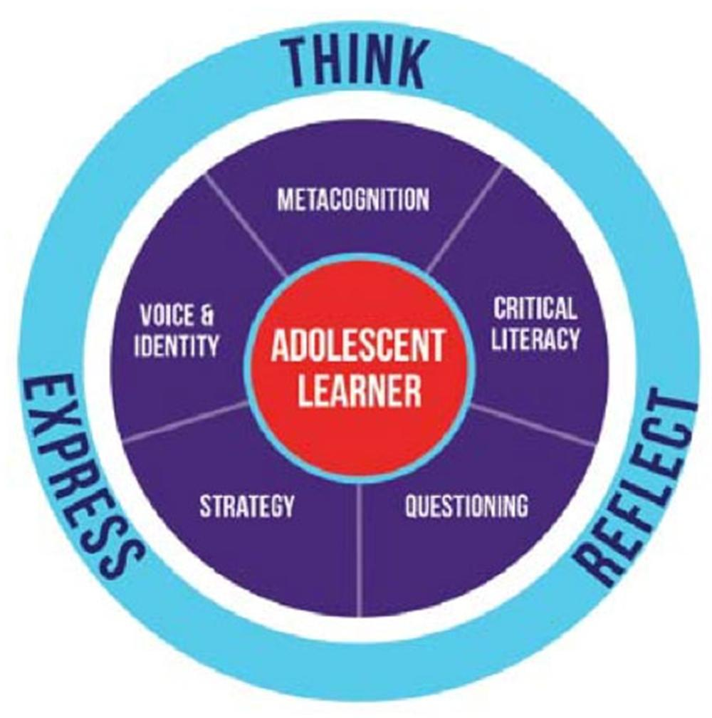 Adolescent Literacy: A Guide for Parents